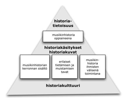 Historiatietoisuus